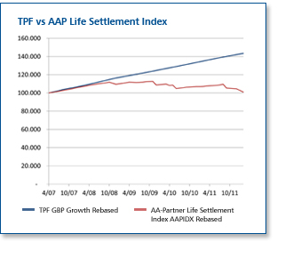 TPF vs AAP Life Settlement Index